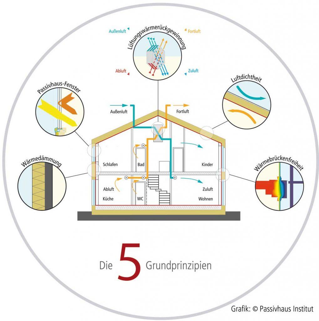 Das Passivhaus - 5 Grundprinzipien