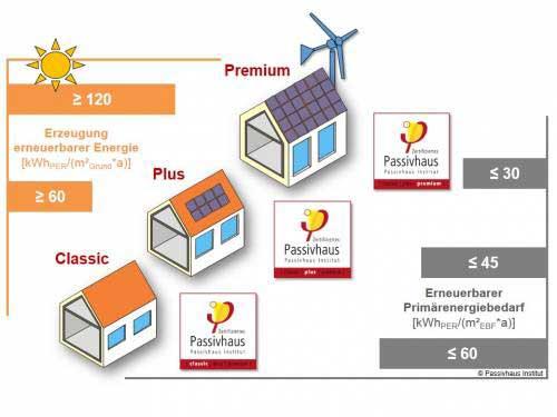 Übersicht der neuen Passivhausklassen Passivhaus Classic, Plus und Premium